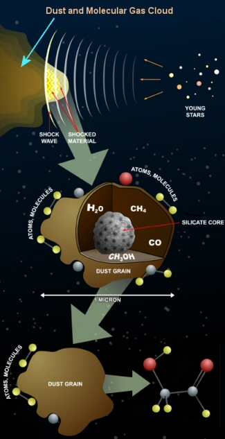 Cold Sugar in Space Provides Clue to the Molecular Origin of Life