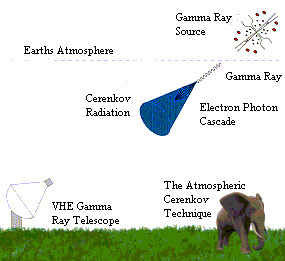 Possible Origin of Cosmic Rays Revealed with Gamma Rays