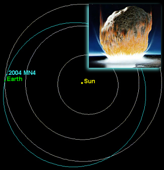 Near-Earth Asteroid 2004 MN4 Reaches Highest Score To Date On Hazard Scale