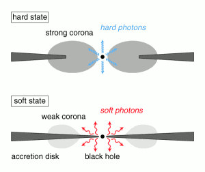 Hysteresis* in spectral state transitions of accreting black holes