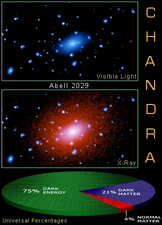 Chandra Opens New Line Of Investigation On Dark Energy