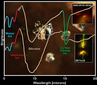 Raw Ingredients for Life Detected in Planetary Construction Zones