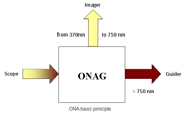 Innovations Foresight On-Axis Guider (ONAG)