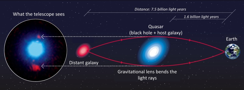 Distant Galaxy is Magnified by a Quasar Acting as a Gravitational Lens -- That's a First