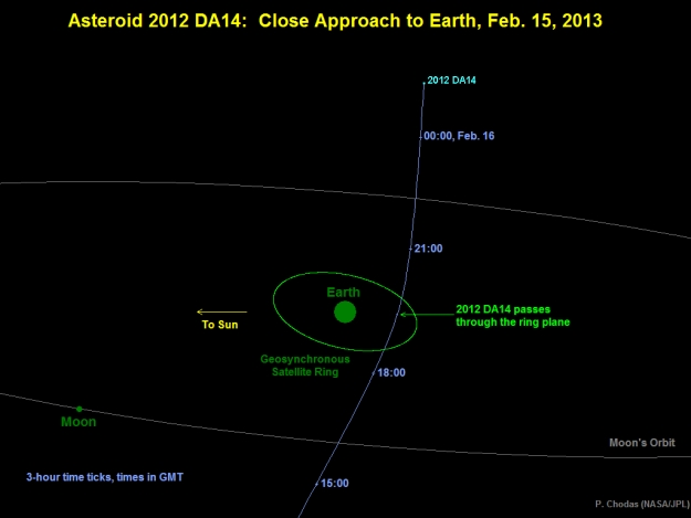 Talk About a Close Shave -- Asteroid to Pass Very Close to the Earth