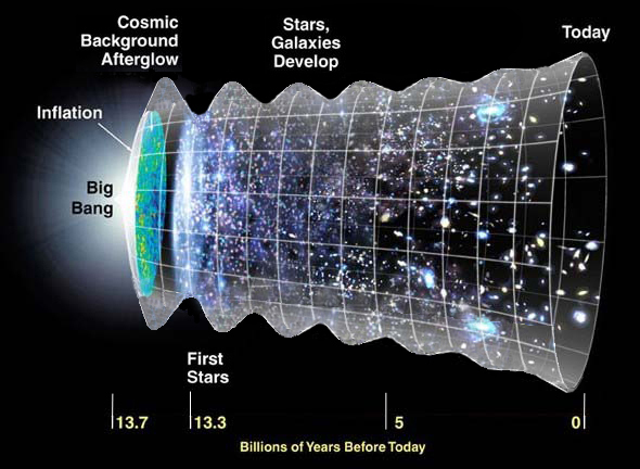 Universe Appears to be Oscillating at Roughly One Cycle per Two Billion Years