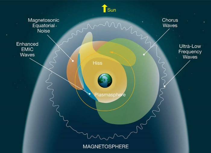 Earth's Magnetic Field Vibrates Like a Drum