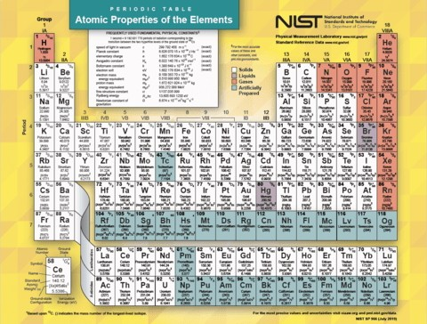The Periodic Table of the Elements Turns 150 this Year