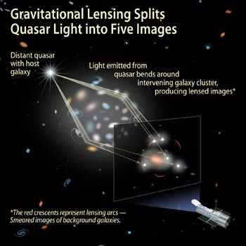 Hubble Captures First-ever Five-Image Gravitationally Lensed Quasar