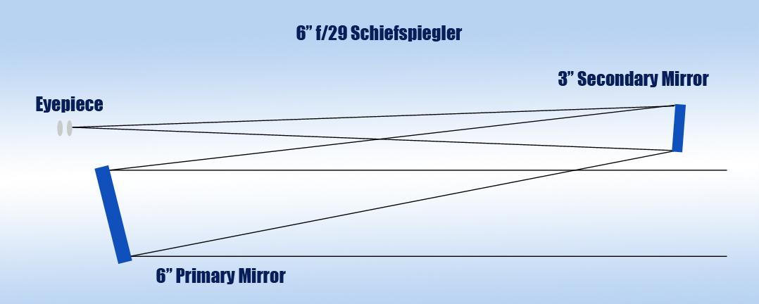 """6"""" f/29 Schiefspiegler Optics Set   Astromart"""